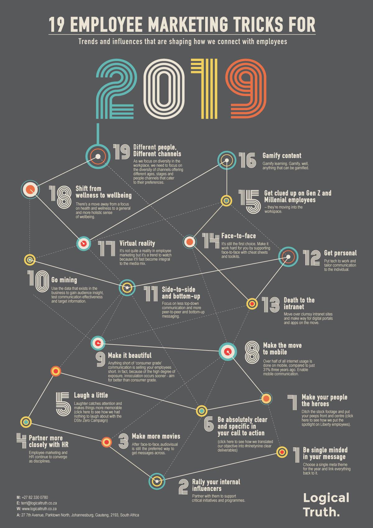 19 Tricks for 2019 V7 as @ 28 January 2019 - Logical Truth - 19 Tricks for 2019